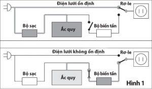 Nguyên lý hoạt động Bộ lưu điện dự phòng cho Wifi - Dakia Group